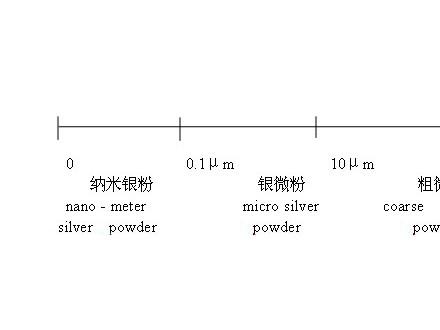 中国银粉市场的现状及其前景