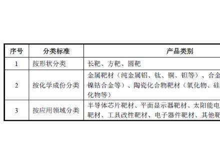2017年中国溅射靶材行业发展概况、在产业链中的位置及行业技术水平及技术特点分析(图)