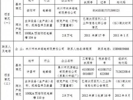 河南批准五家电解铝产能置换指标出省