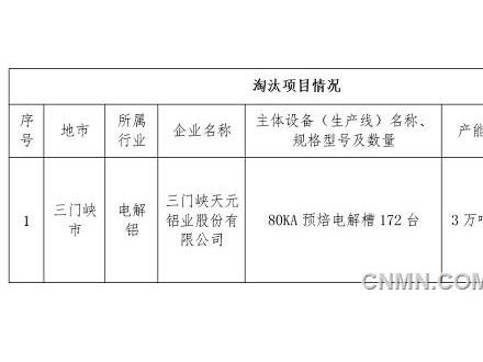 天元铝业3万吨电解铝产能置换公告
