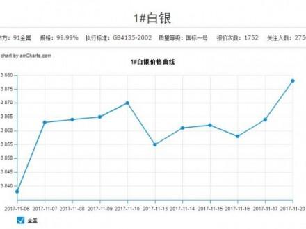 最值得白银中下游参考的上海白银价格(11月17日)