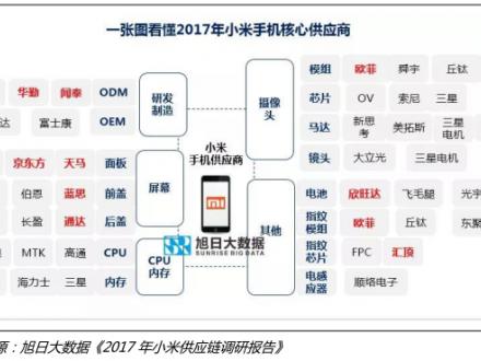 小米供应链调研:15家核心供应商获益揭秘