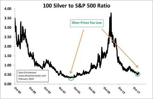 七年低周期预示银价将在2022年末出现重大低点