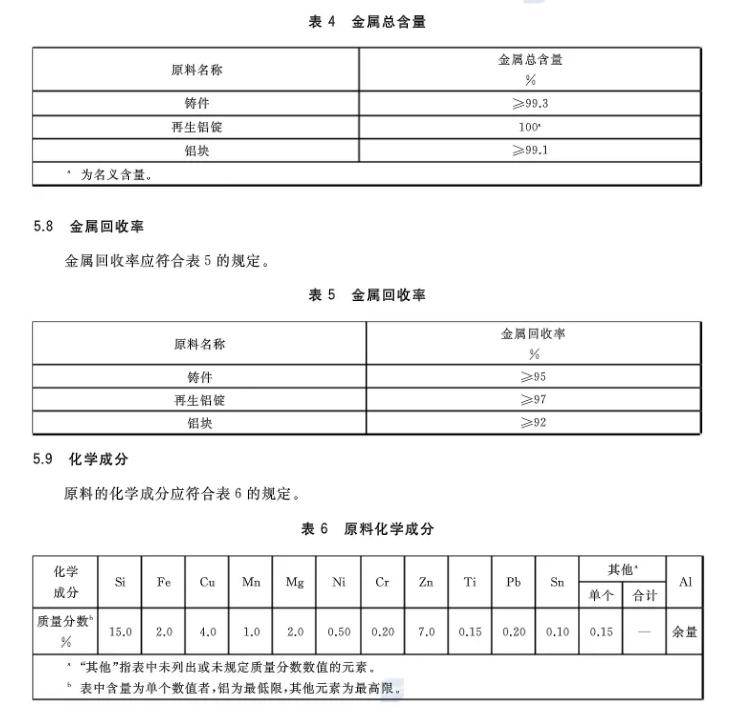 【全文】国家标准《再生铸造铝合金原料》(GB/T 38472-2019)