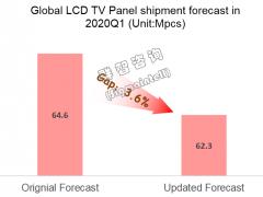 疫情影响:Q1全球LCD TV面板出货量减少3.6%,价格短期涨幅扩大
