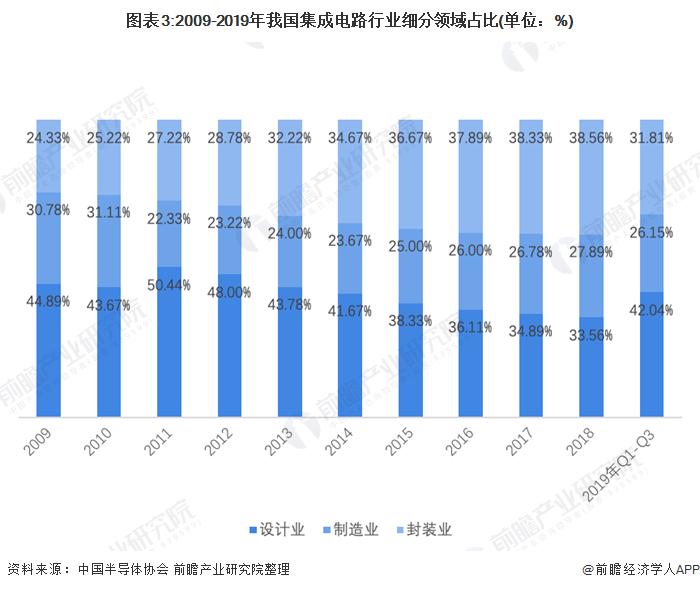 图表3:2009-2019年我国集成电路行业细分领域占比(单位:%)