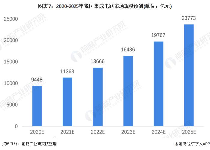 图表7:2020-2025年我国集成电路市场规模预测(单位:亿元)