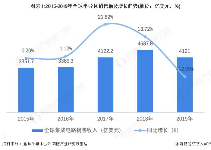 图表1:2015-2019年全球半导体销售额及增长趋势(单位:亿美元,%)