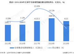 图表5:2018Q1-2019Q4我国集成电路产销率累计值(单位:%)