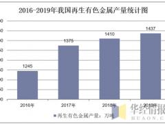 2019年中国再生有色金属行业产量达1437万吨