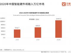 消费电子产业前景广阔,车载智能硬件市场投资热度减退