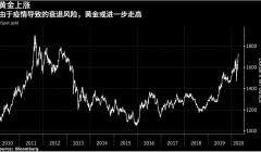 全球最大的黄金矿商:未来金价走势将突破2000美元