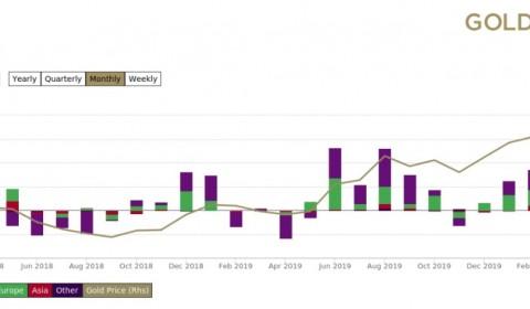 中国金饰需求暴跌64%,金价短线恐续跌