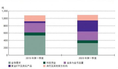 【图解】世界黄金协会:2020年第一季度黄金需求趋势报告