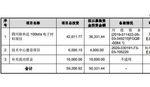 毛利率超30%且逐年攀升,为京东方等供货的格林达IPO