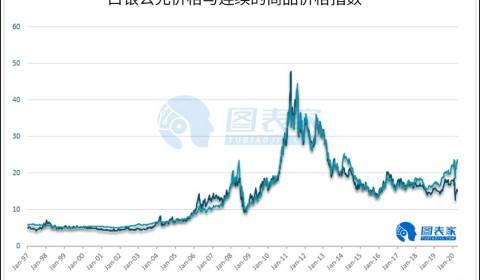 2008年底部重演?未来银价或将大幅走高,华尔街大佬也加入唱多阵营!