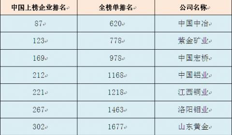 中国宏桥、中国铝业上榜2020福布斯全球企业2000强