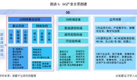 2020年中国新基建5G产业链全景图深度分析汇总