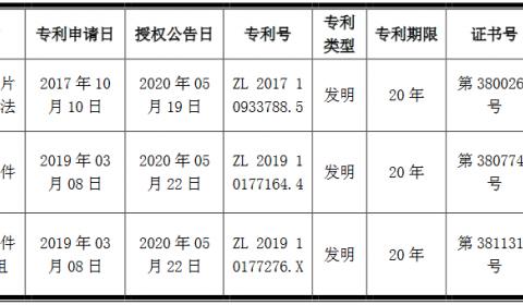 国星光电获3项发明专利证书,MiniLED订单情况有所回暖