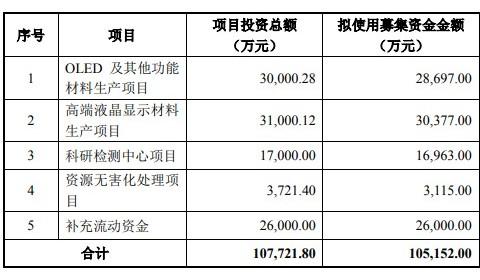 二度闯关,瑞联新材拟募资超10亿扩产OLED、LCD材料