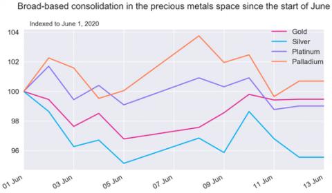 铂金长期投资价值仍然凸显 看涨铂金ETF逻辑不变
