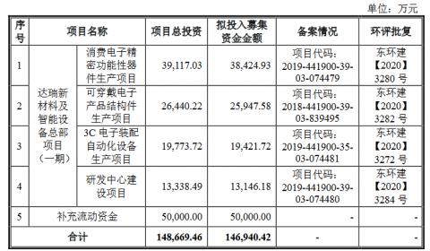 达瑞电子创业板获得受理:利润从2017年5300万猛增至去年2.3亿