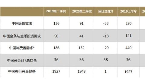 世界黄金协会:中国黄金市场二季度开始复苏