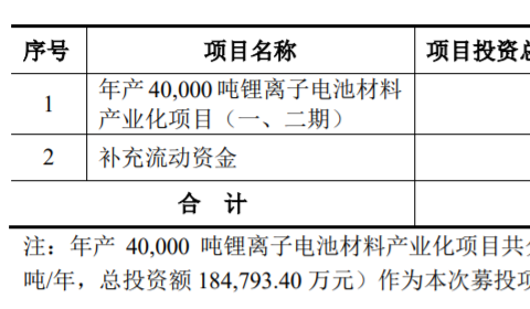 厦钨新能科创板上市申请获受理 拟募资15亿元扩产锂电材料
