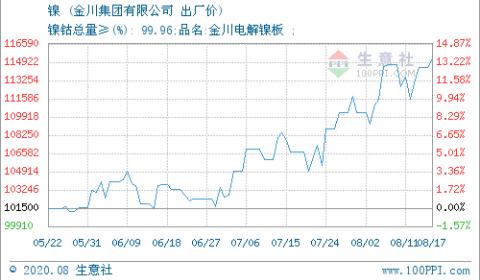 生意社:2020年8月18日金川镍出厂价上涨