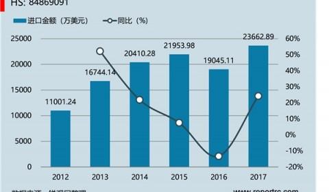 中国 带背板的溅射靶材组件(HS84869091 )进出口数据统计