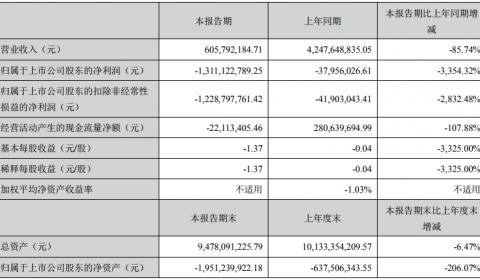 金贵银业:受流动资金紧张及铅银市场价格波动影响 上半年净利同比下降3354.32%