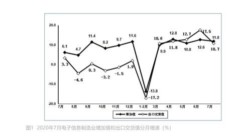 工信部:7月电子元件产量同比增长超46%,集成电路产量同比增长9%