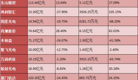 10家封装企业H1业绩公布,8成营收下滑