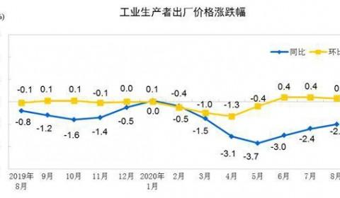 统计局:1-8月工业生产者出厂价格比去年同期下降2.0%