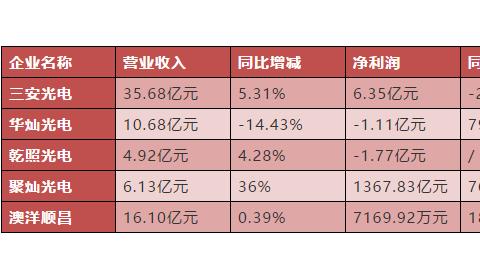 """上半年已""""定调"""",34家LED上市公司冲刺2020"""