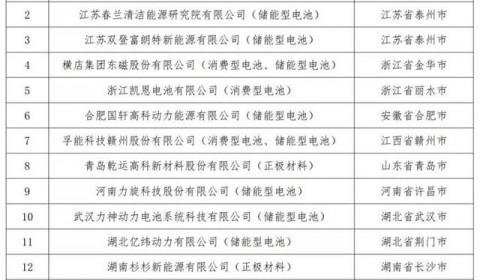 「公示」第五批符合《锂离子电池行业规范条件》企业名单
