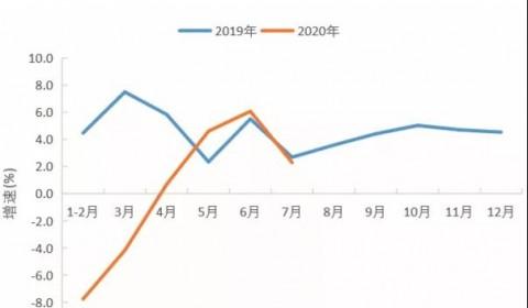 2020年电力需求分析预测:预计4季度全社会用电量增长8%