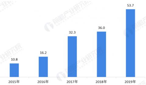 十张图了解2020年中国手机配件行业原材料市场现状和发展趋势(下)