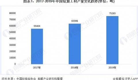 2019年中国钛加工材市场供需情况回顾 高端钛材增长潜力较大【组图】