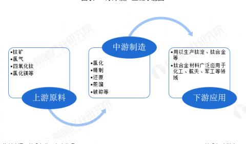 十张图了解2020年中国海绵钛行业发展现状 高端制造激发市场活力