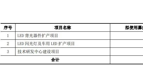 拟募资扩产LED背光,穗晶光电创业板IPO申请获受理