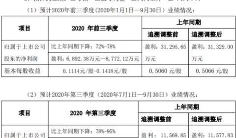 国星光电2020年前三季度净利6892.38万-8772.12万下降72%-78% 国内外订单收缩