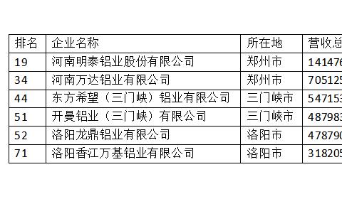 明泰铝业、万达铝业等6家铝企上榜河南民营企业100强