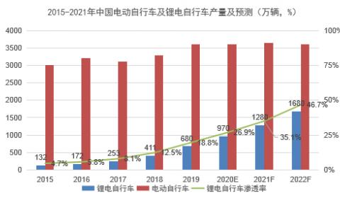 2020高工年会聚焦(12):锂电风暴刮向5大新应用市场