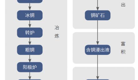 阴极铜的生产工艺流程是什么?