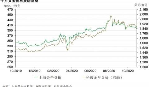 10月国内黄金需求环比下滑 但零售需求在改善