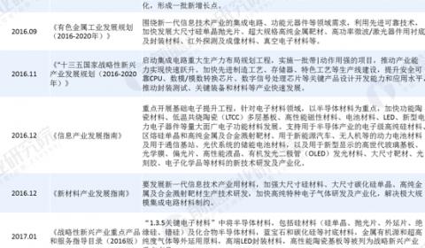 十张图了解2020年中国半导体材料行业发展现状 政策+资本双重驱动 国产替代进入快车道