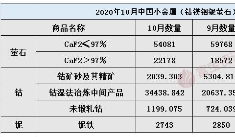 2020年10月小金属进出口量统计汇总