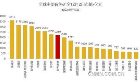 紫金矿业前11月市值翻番 居全球同行前列