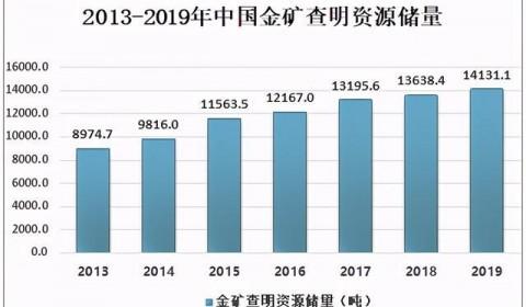 2020年中国黄金产销现状及价格走势分析:预计产销量较2019年均有所下降